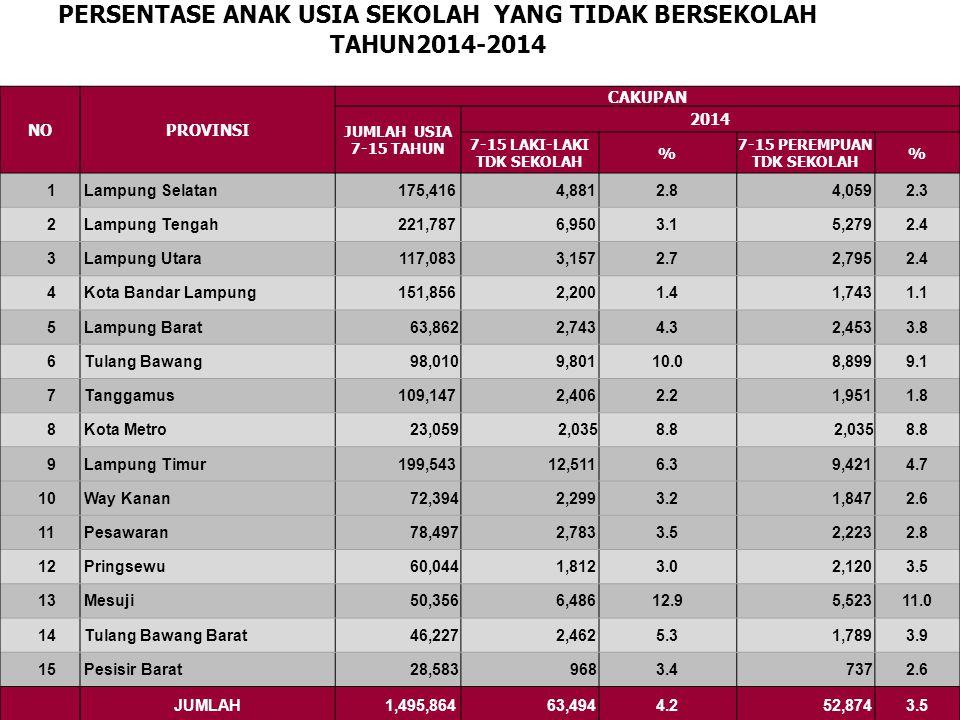 PERSENTASE ANAK USIA SEKOLAH YANG TIDAK BERSEKOLAH TAHUN2014-2014