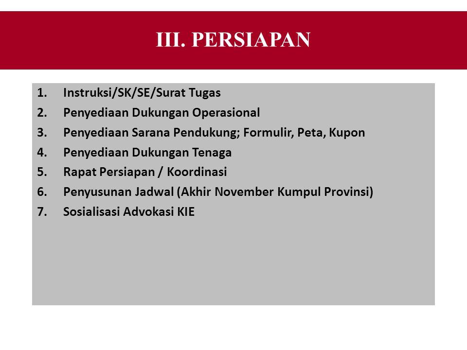III. PERSIAPAN Instruksi/SK/SE/Surat Tugas