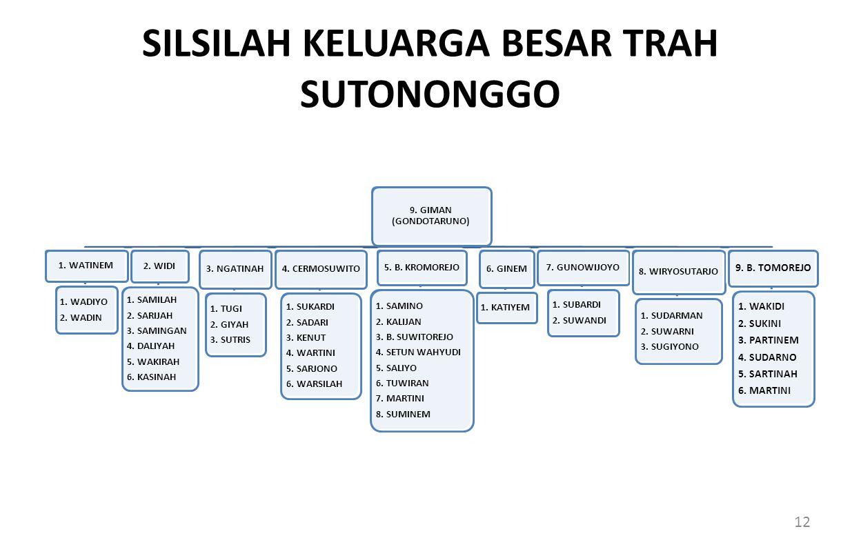 SILSILAH KELUARGA BESAR TRAH SUTONONGGO