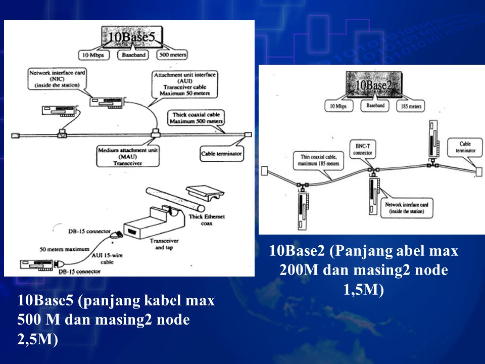 10Base2 (Panjang abel max 200M dan masing2 node 1,5M)