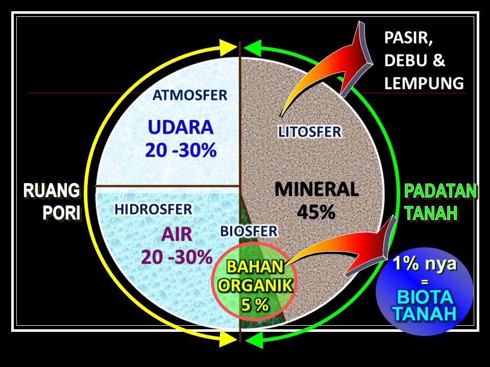 UDARA 20 -30% MINERAL 45% AIR 20 -30%