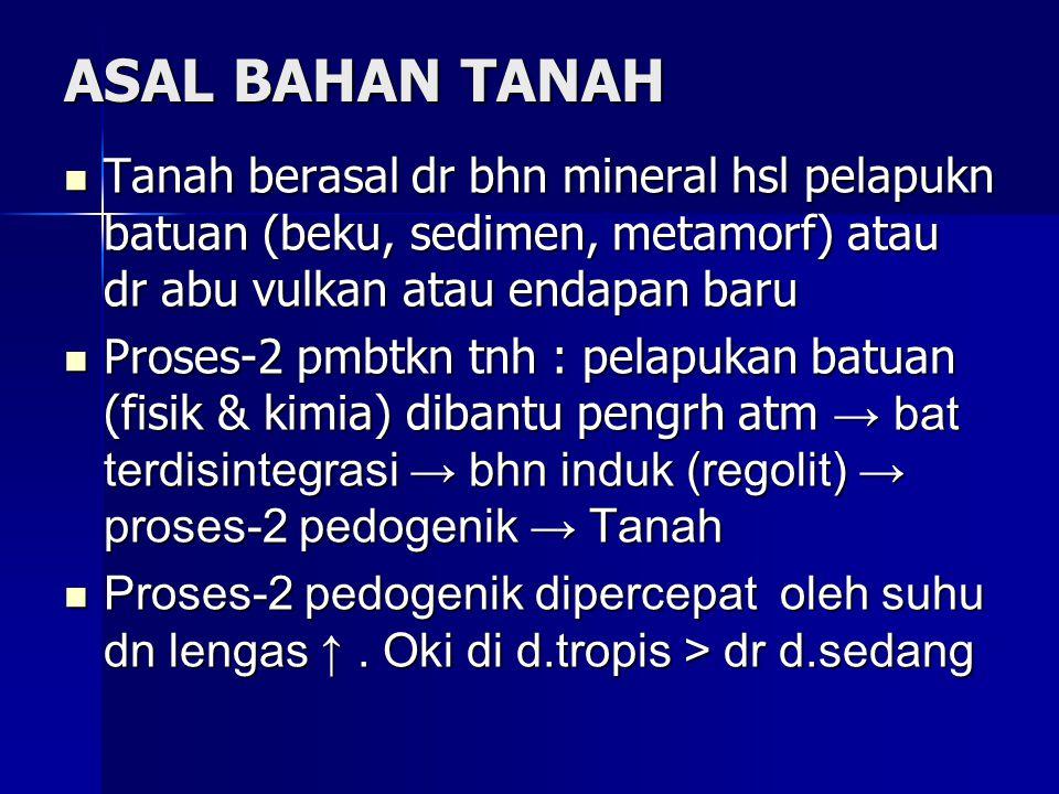 ASAL BAHAN TANAH Tanah berasal dr bhn mineral hsl pelapukn batuan (beku, sedimen, metamorf) atau dr abu vulkan atau endapan baru.