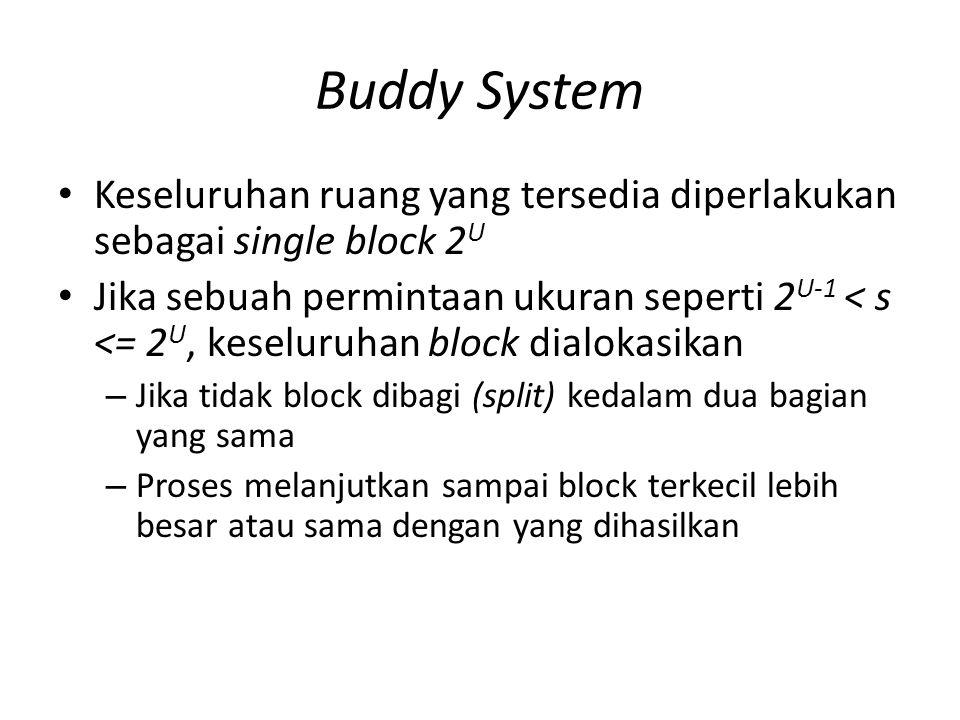 Buddy System Keseluruhan ruang yang tersedia diperlakukan sebagai single block 2U.