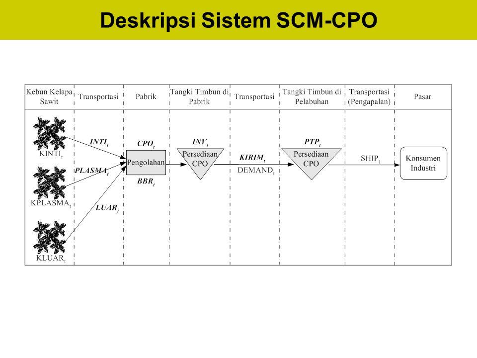 Deskripsi Sistem SCM-CPO