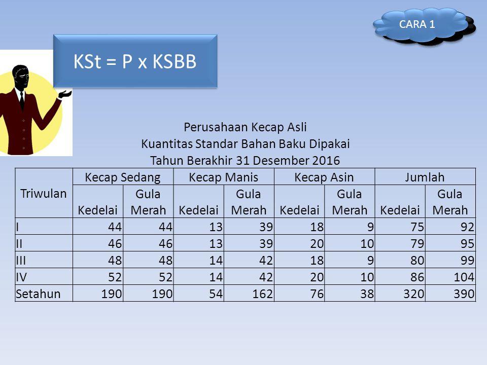 KSt = P x KSBB Perusahaan Kecap Asli