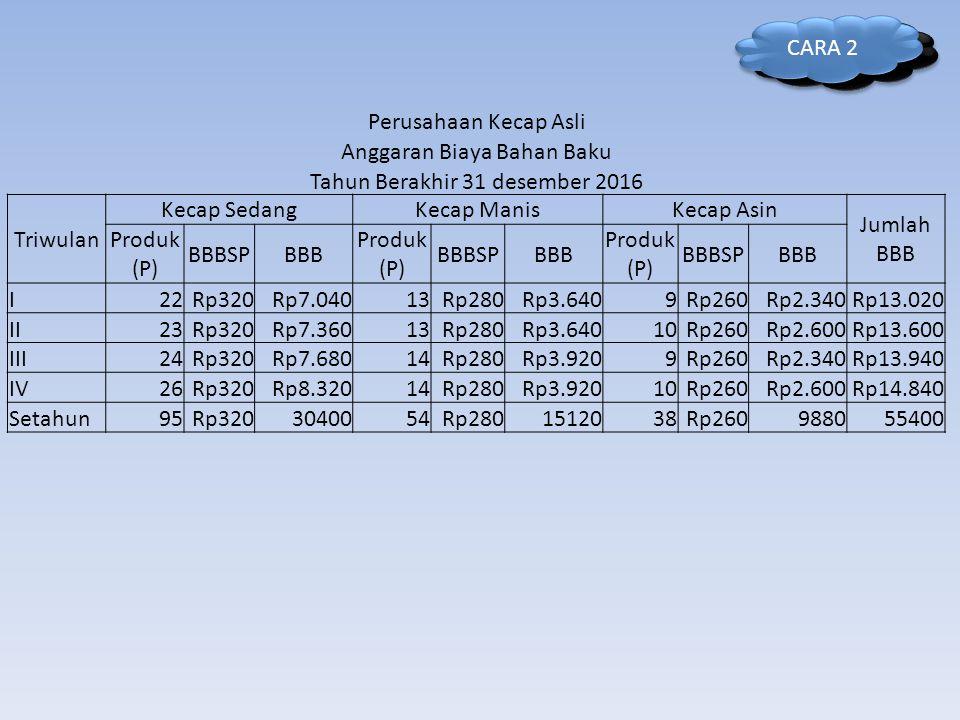 Anggaran Biaya Bahan Baku Tahun Berakhir 31 desember 2016 Triwulan