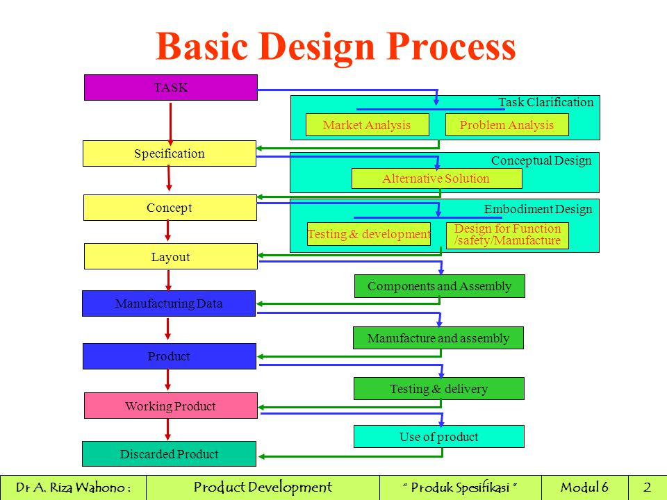 Basic Design Process Product Development TASK Task Clarification