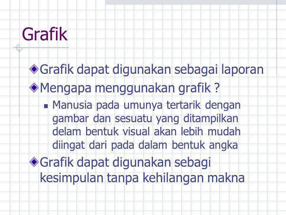 Grafik Grafik dapat digunakan sebagai laporan
