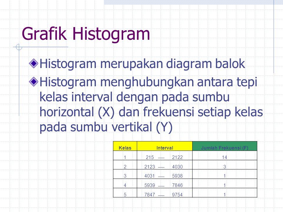Grafik Histogram Histogram merupakan diagram balok