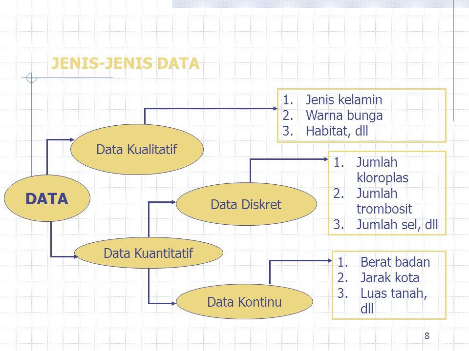 JENIS-JENIS DATA DATA Jenis kelamin Warna bunga Habitat, dll