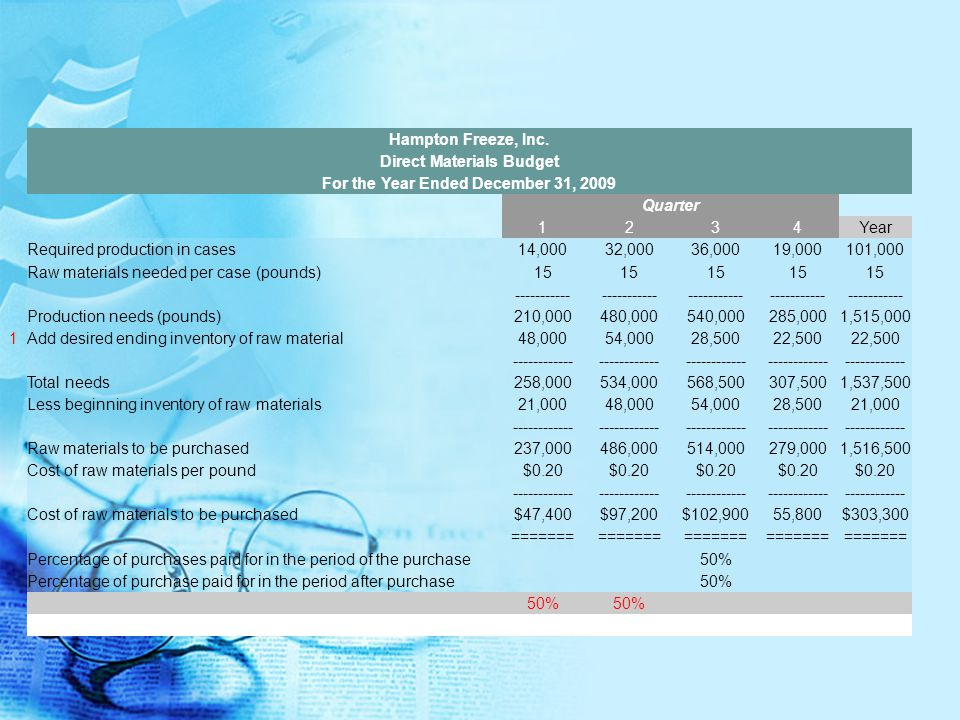 Hampton Freeze, Inc. Direct Materials Budget For the Year Ended December 31, 2009. Quarter. 1.