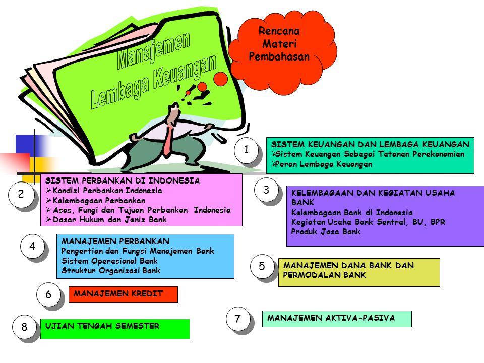 Manajemen Lembaga Keuangan Rencana Materi Pembahasan 1 3 2 4 5 6 7 8