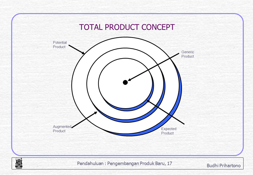 TOTAL PRODUCT CONCEPT Potential Product Generic Augmented Expected