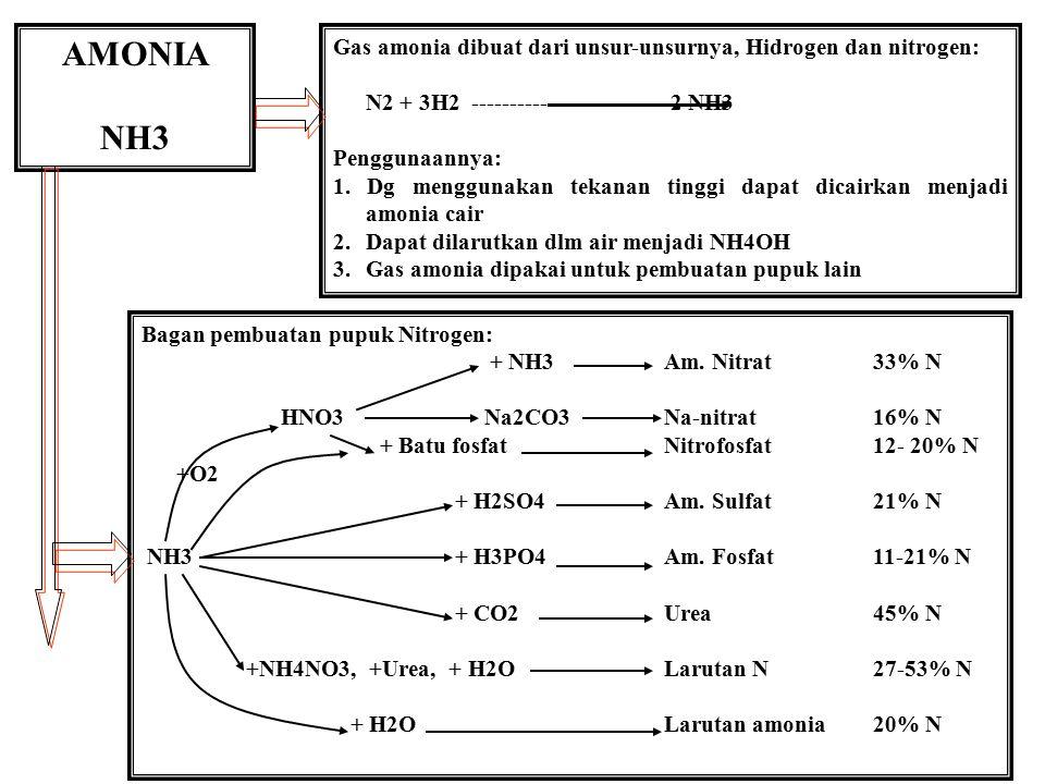 AMONIA NH3. Gas amonia dibuat dari unsur-unsurnya, Hidrogen dan nitrogen: N2 + 3H2 ------------------------ 2 NH3.