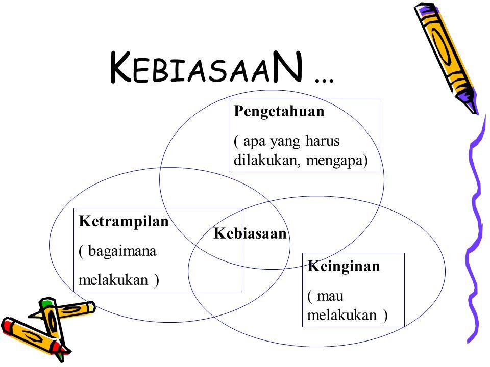KEBIASAAN ... Pengetahuan ( apa yang harus dilakukan, mengapa)