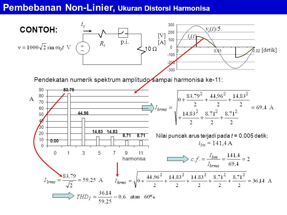 Pembebanan Non-Linier, Ukuran Distorsi Harmonisa