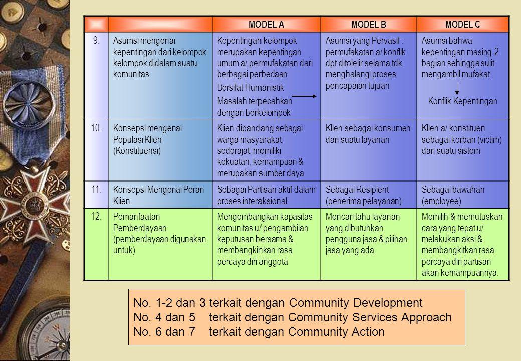 No. 1-2 dan 3 terkait dengan Community Development