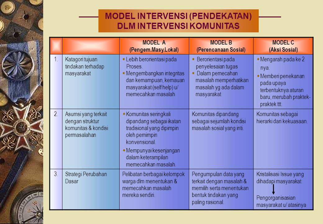 MODEL INTERVENSI (PENDEKATAN) DLM INTERVENSI KOMUNITAS