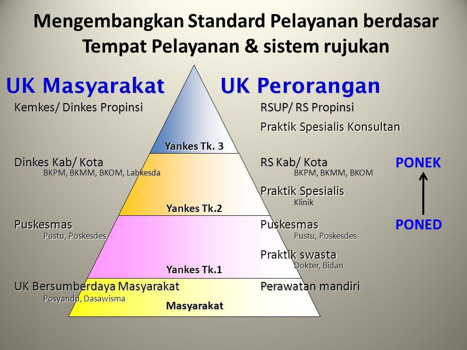 Mengembangkan Standard Pelayanan berdasar