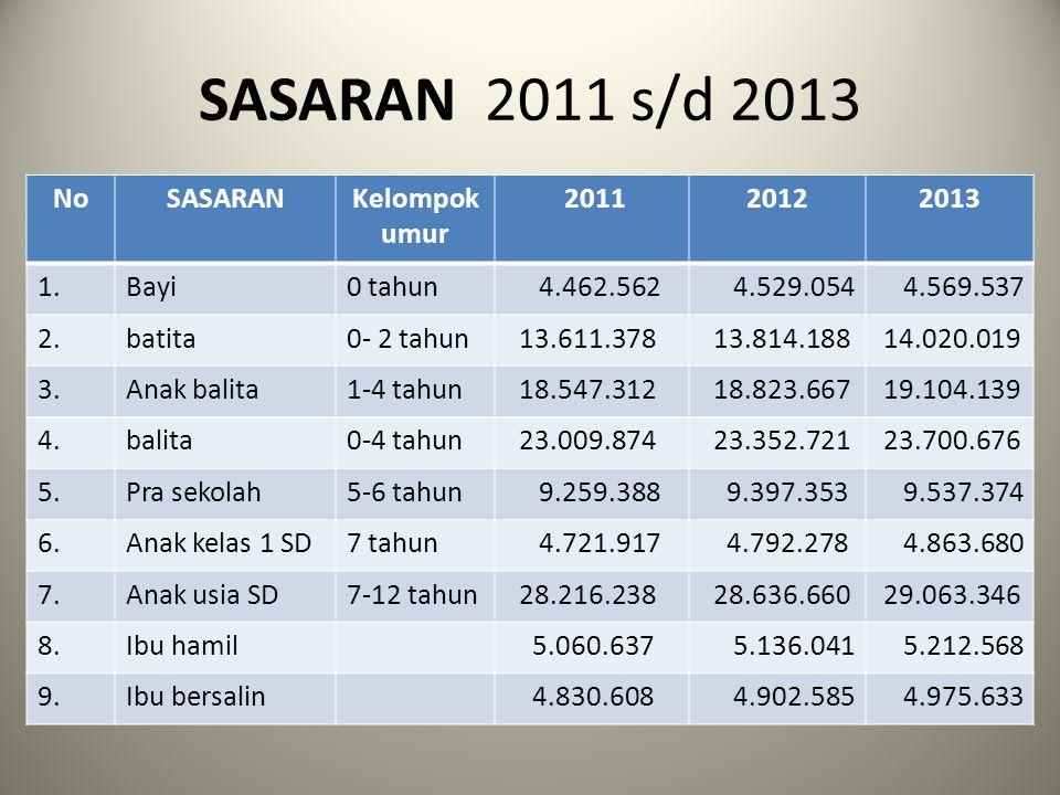 SASARAN 2011 s/d 2013 No SASARAN Kelompok umur 2011 2012 2013 1. Bayi