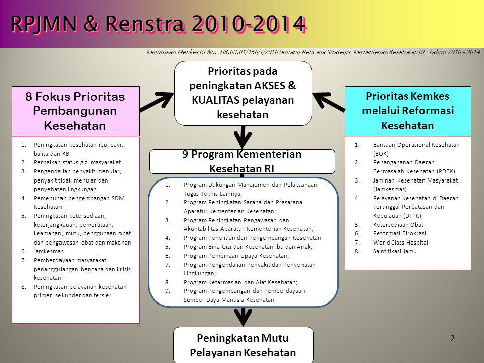 RPJMN & Renstra 2010-2014 Keputusan Menkes RI No. HK.03.01/160/I/2010 tentang Rencana Strategis Kementerian Kesehatan RI Tahun 2010 - 2014.