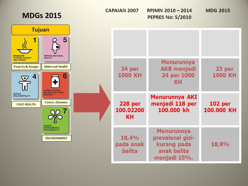 MDGs 2015 Tujuan CAPAIAN 2007 RPJMN 2010 – 2014 PEPRES No: 5/2010