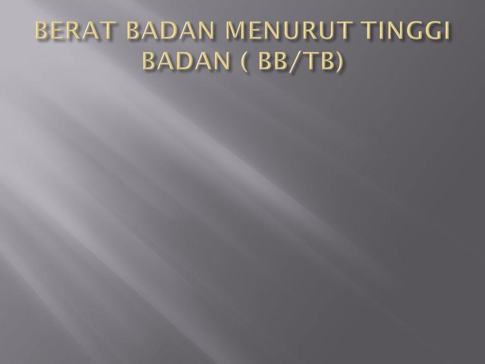 BERAT BADAN MENURUT TINGGI BADAN ( BB/TB)