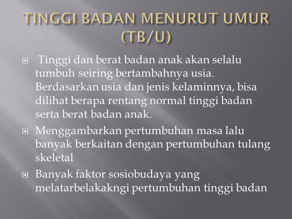 TINGGI BADAN MENURUT UMUR (TB/U)