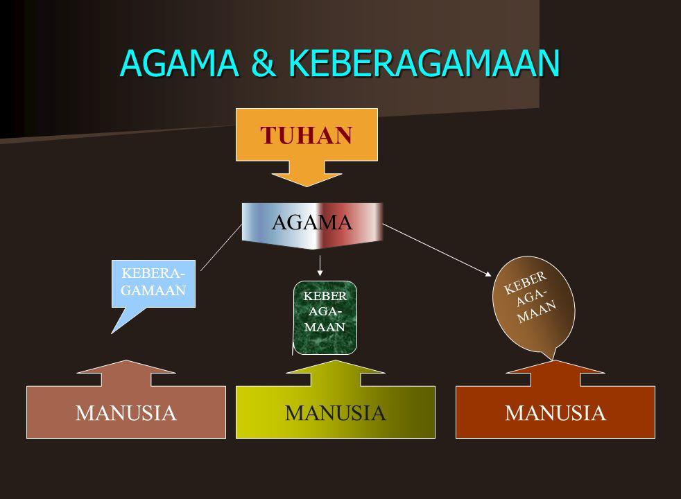 AGAMA & KEBERAGAMAAN TUHAN AGAMA MANUSIA MANUSIA MANUSIA KEBERA-GAMAAN