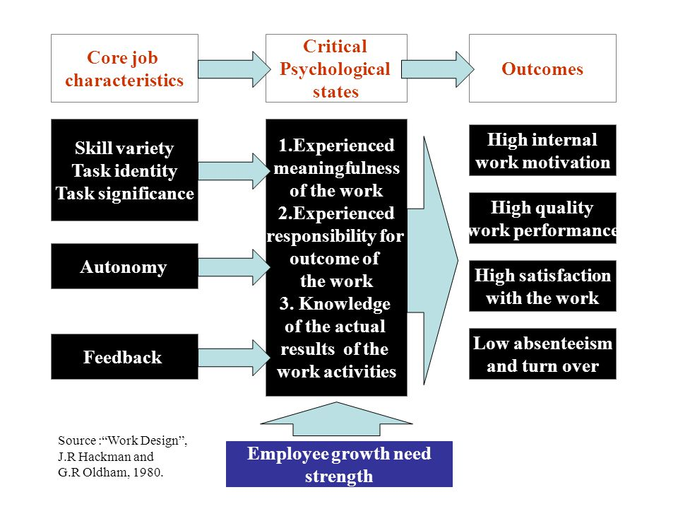 Core job characteristics Critical Psychological states Outcomes
