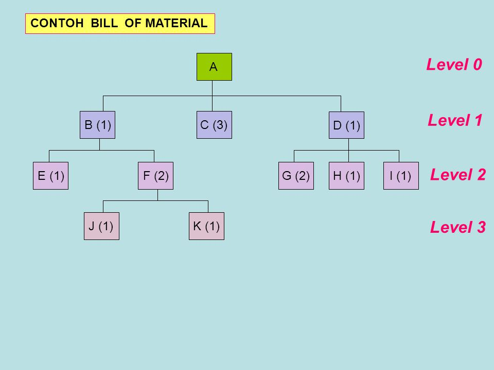 Level 0 Level 1 Level 2 Level 3 CONTOH BILL OF MATERIAL A B (1) C (3)