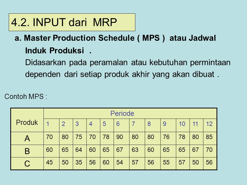 a. Master Production Schedule ( MPS ) atau Jadwal