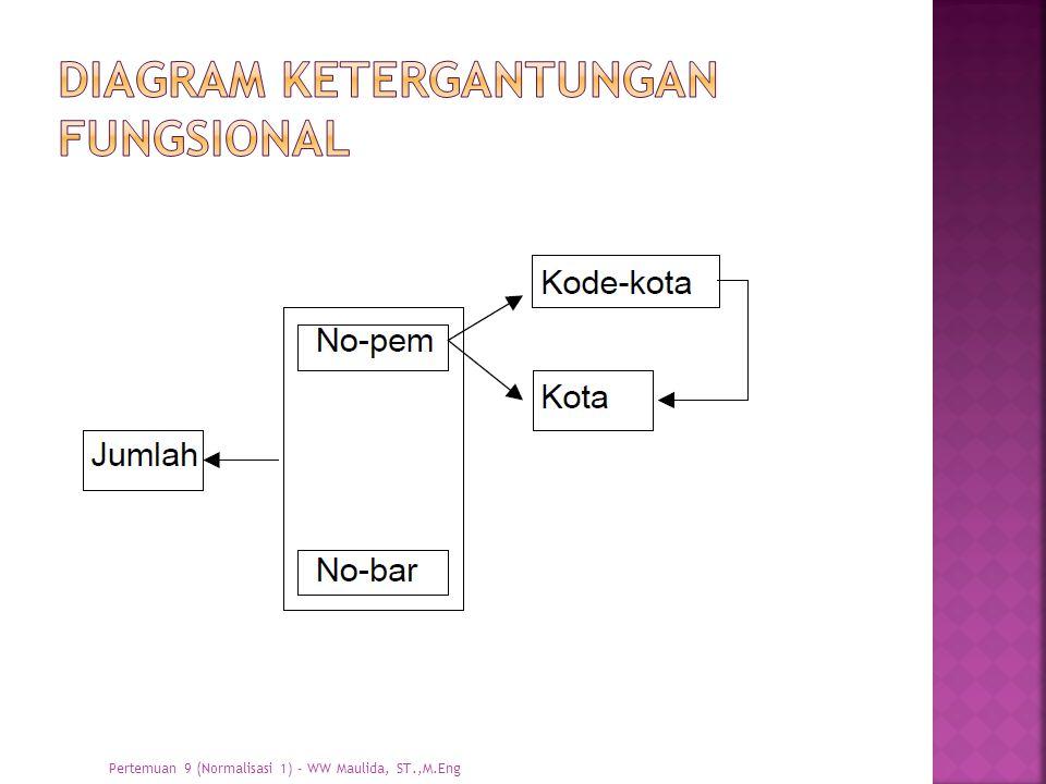 Diagram ketergantungan fungsional