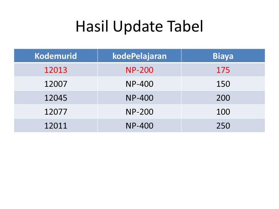 Hasil Update Tabel Kodemurid kodePelajaran Biaya 12013 NP-200 175