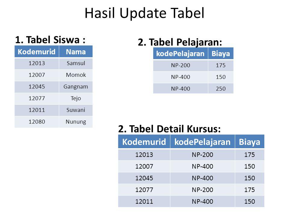 Hasil Update Tabel 1. Tabel Siswa : 2. Tabel Pelajaran: