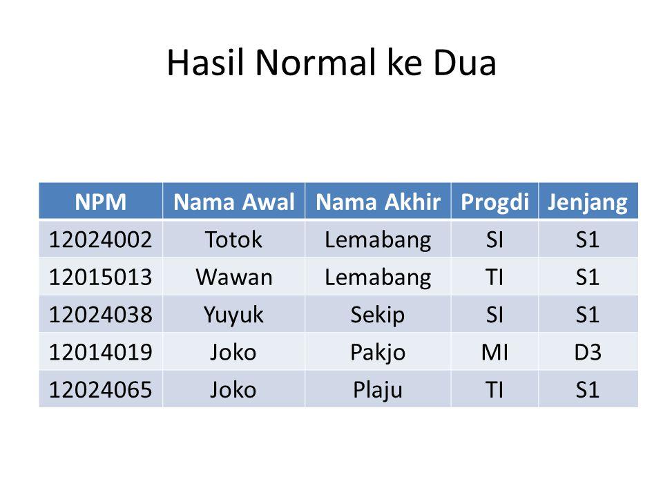 Hasil Normal ke Dua NPM Nama Awal Nama Akhir Progdi Jenjang 12024002