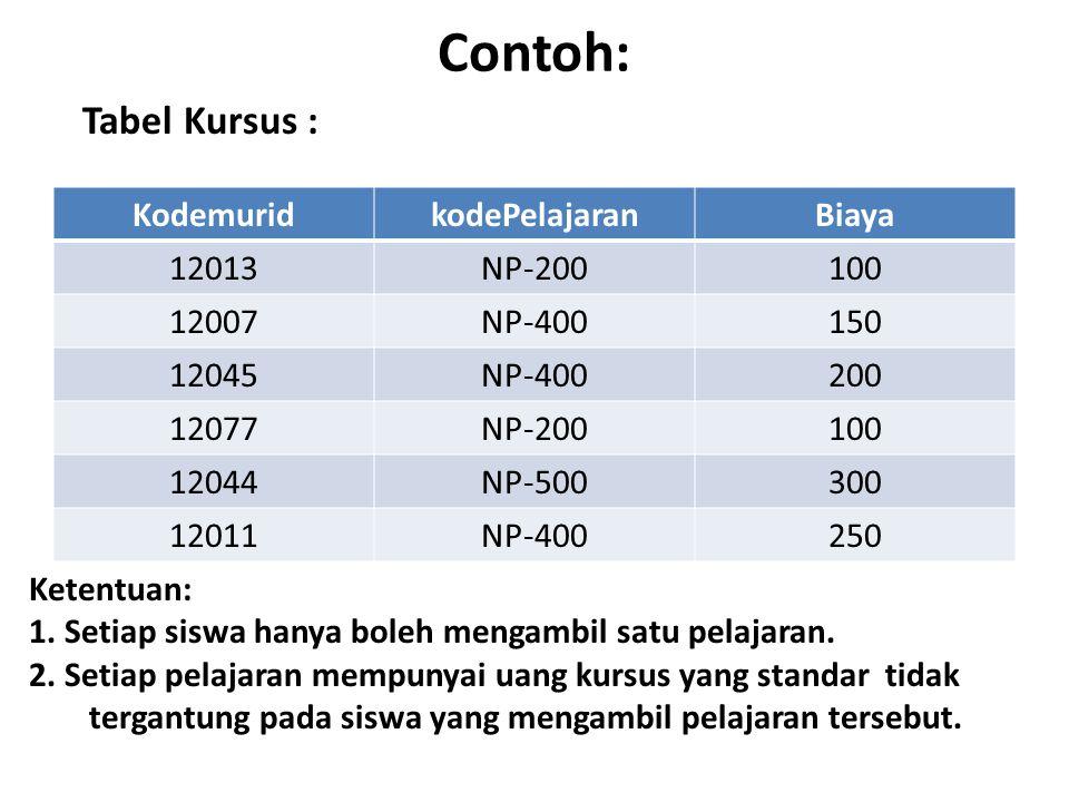 Contoh: Tabel Kursus : Kodemurid kodePelajaran Biaya 12013 NP-200 100