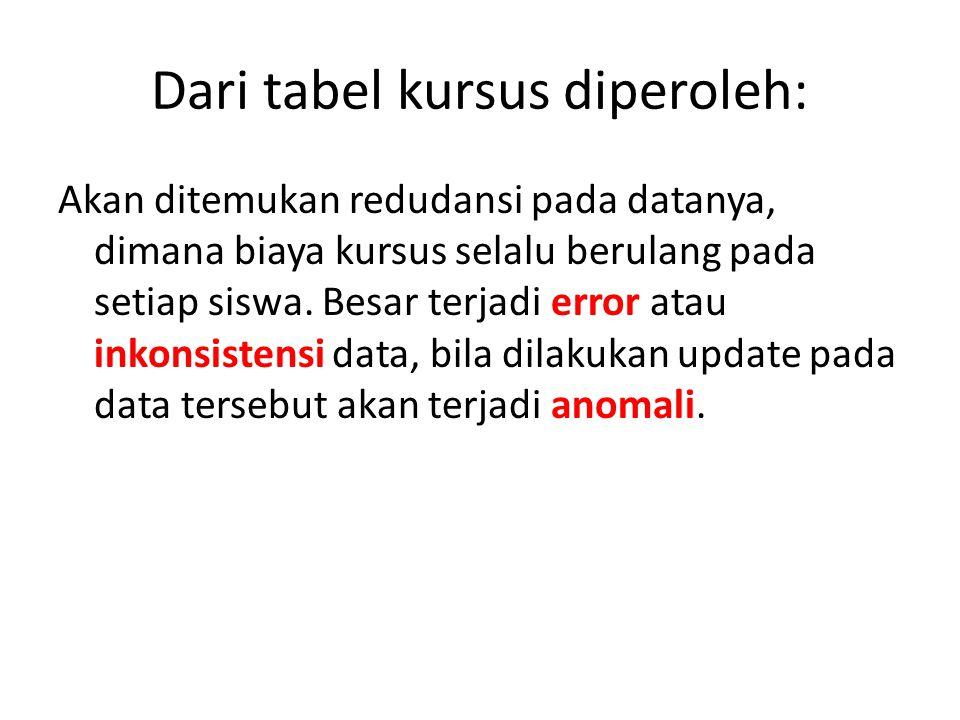 Dari tabel kursus diperoleh: