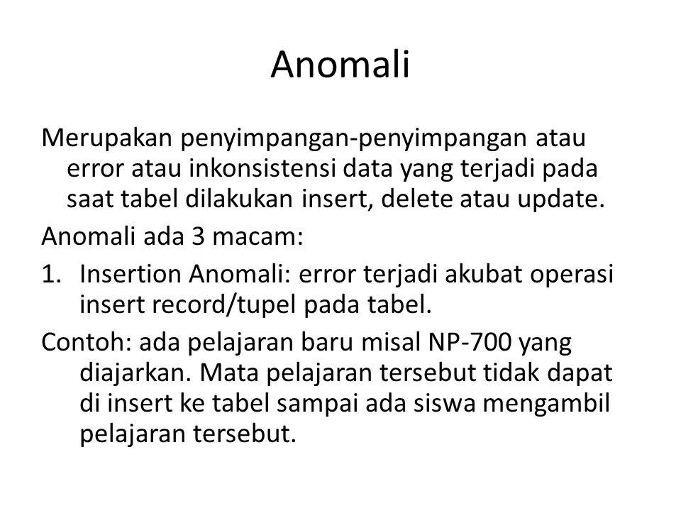 Anomali Merupakan penyimpangan-penyimpangan atau error atau inkonsistensi data yang terjadi pada saat tabel dilakukan insert, delete atau update.