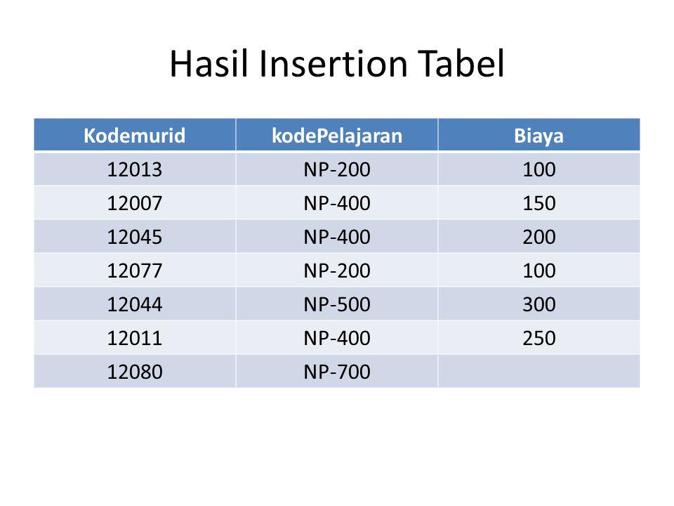 Hasil Insertion Tabel Kodemurid kodePelajaran Biaya 12013 NP-200 100