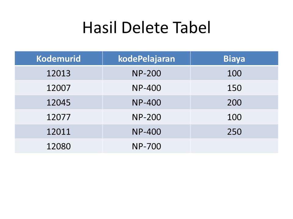 Hasil Delete Tabel Kodemurid kodePelajaran Biaya 12013 NP-200 100