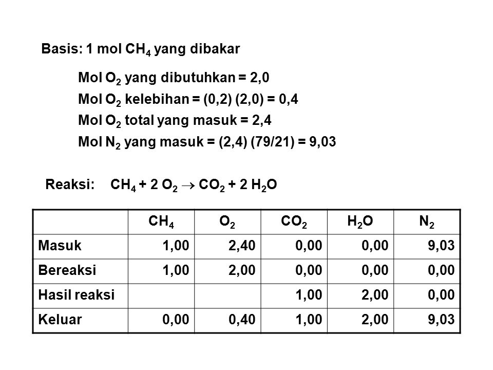 Basis: 1 mol CH4 yang dibakar