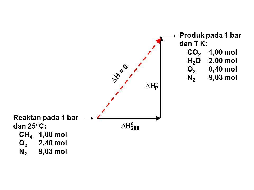 Produk pada 1 bar dan T K: CO2 1,00 mol. H2O 2,00 mol. O2 0,40 mol. N2 9,03 mol. H = 0.