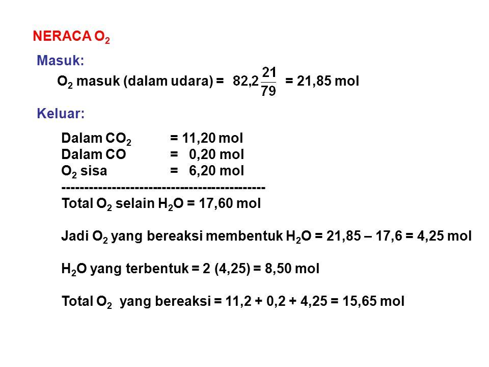NERACA O2 Masuk: O2 masuk (dalam udara) = = 21,85 mol. Keluar: Dalam CO2 = 11,20 mol. Dalam CO = 0,20 mol.