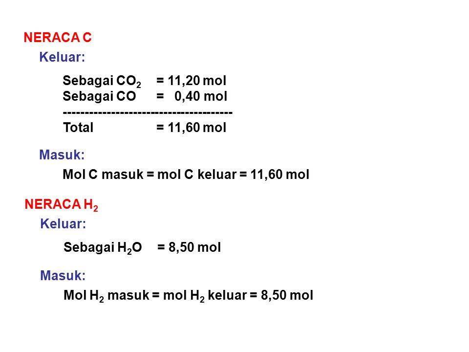NERACA C Keluar: Sebagai CO2 = 11,20 mol. Sebagai CO = 0,40 mol. ---------------------------------------