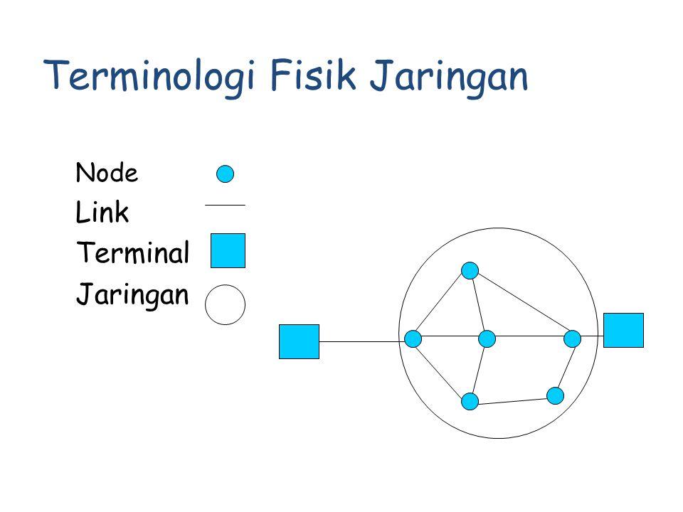 Terminologi Fisik Jaringan