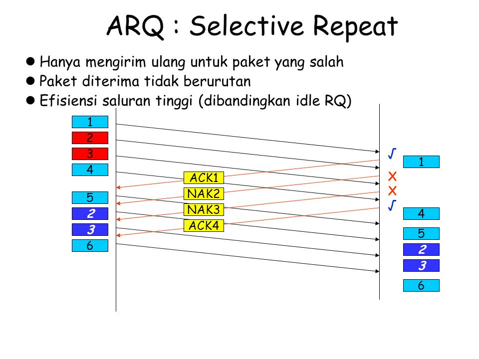 ARQ : Selective Repeat Hanya mengirim ulang untuk paket yang salah