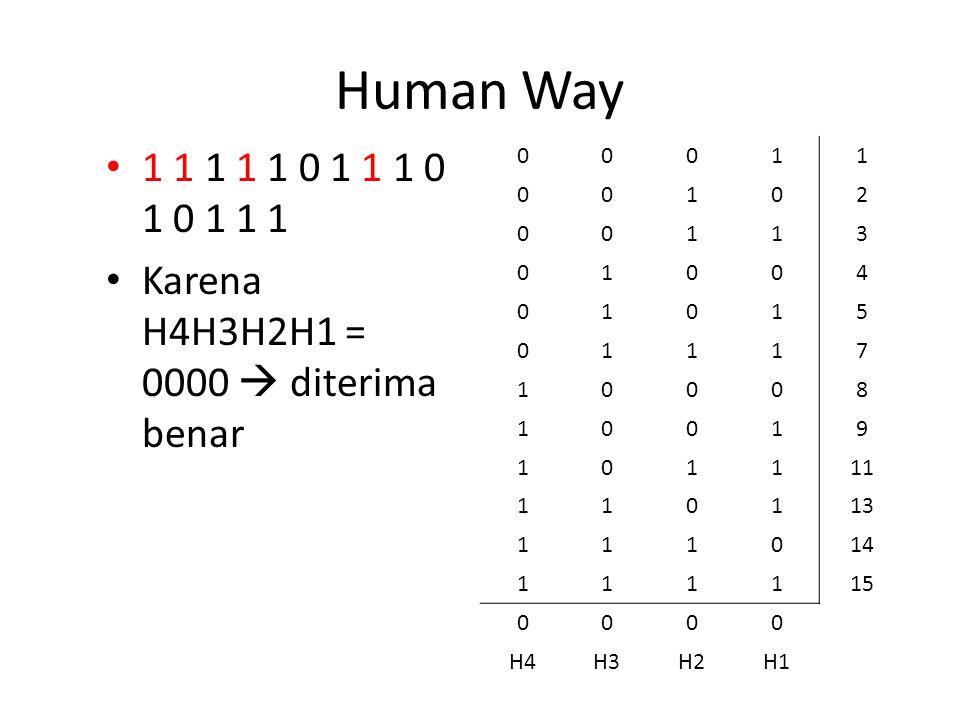 Human Way 1 1 1 1 1 0 1 1 1 0 1 0 1 1 1. Karena H4H3H2H1 = 0000  diterima benar. 1. 2. 3. 4. 5.