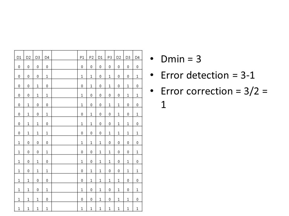 Dmin = 3 Error detection = 3-1 Error correction = 3/2 = 1 D1 D2 D3 D4