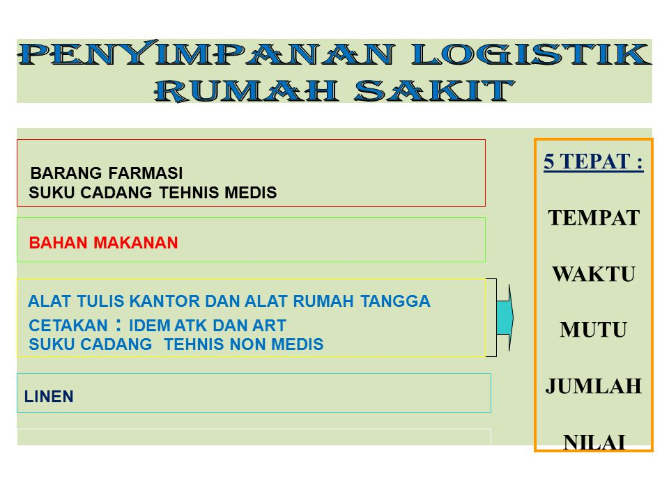 PENYIMPANAN LOGISTIK RUMAH SAKIT 5 TEPAT : BARANG FARMASI TEMPAT WAKTU
